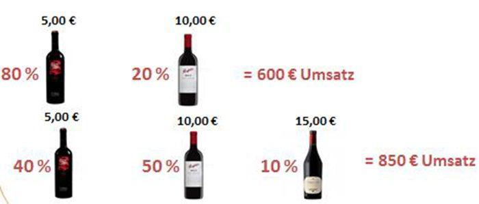 Weinpromotion