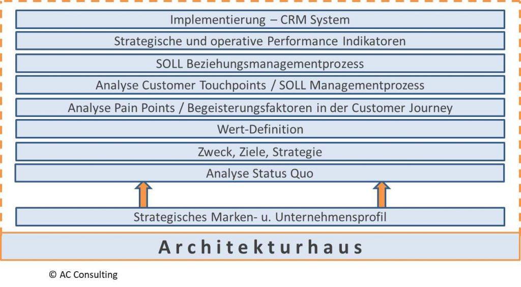 Kundenmanagement Beratung, Kundenanalyse Beratung, Zufriedenheitsanalyse, CRM Beratung, Kontaktpunktanalyse, Kundenmanagement, Customer Journey Analyse, Kundenstrategie