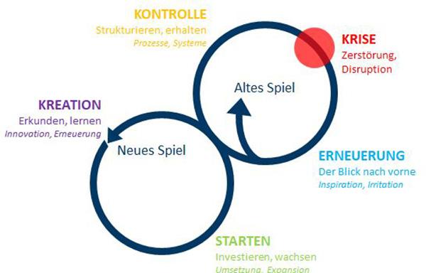 Change-Prozess, Geschäftsmodell, Strategieberatung, Markenberatung, Beratung Unternehmenskultur, Leitbild entwickeln