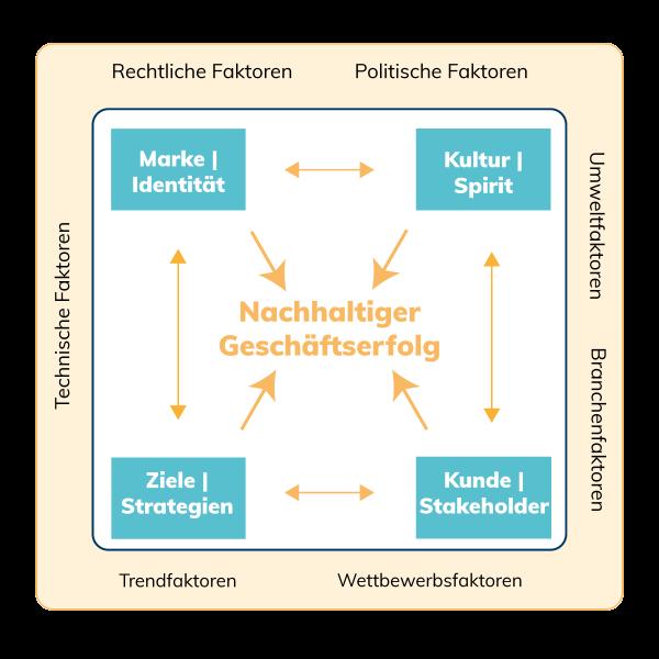 Modell für strategisches Management - AC Quadrat